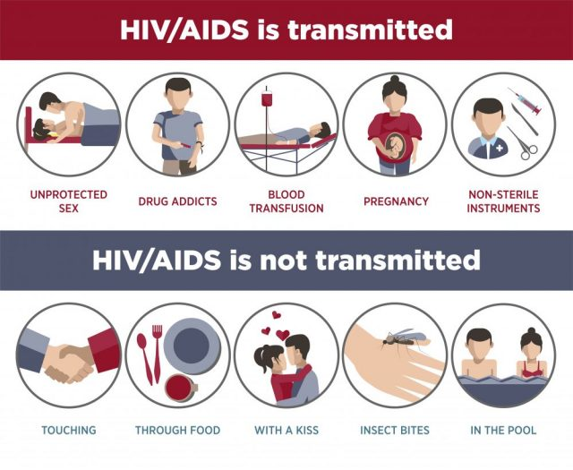 Can hiv be transmitted through finger cut-2046