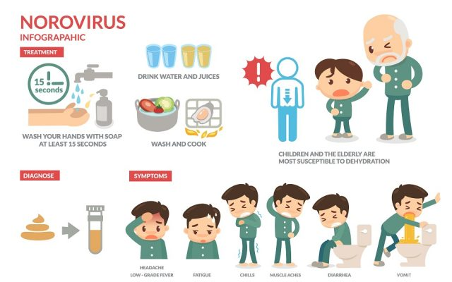 Bowel Infections