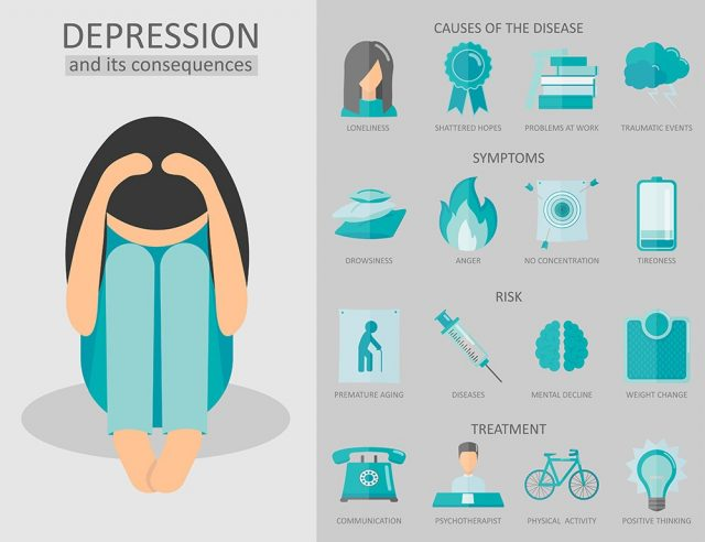 Depression and its consequences, infographics. Causes of depression disease, risks, depression symptoms, treatment.