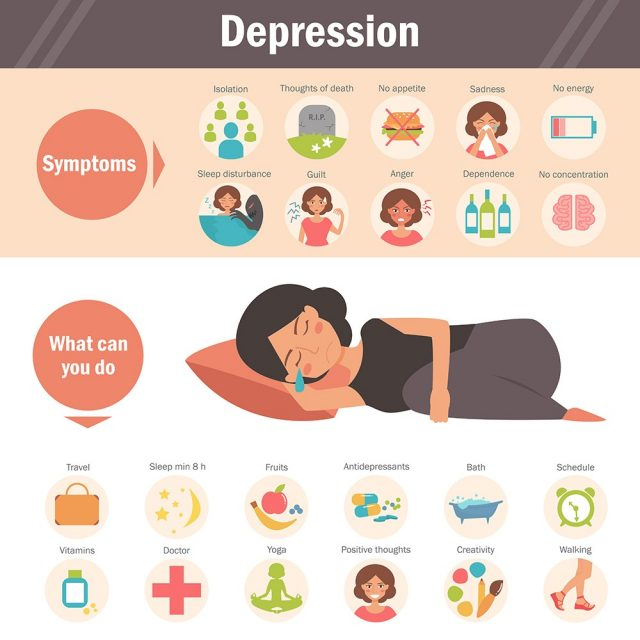 Depression - symptoms and treatment infographics