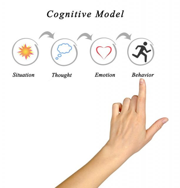 Cognitive Model. Cognitive Therapy