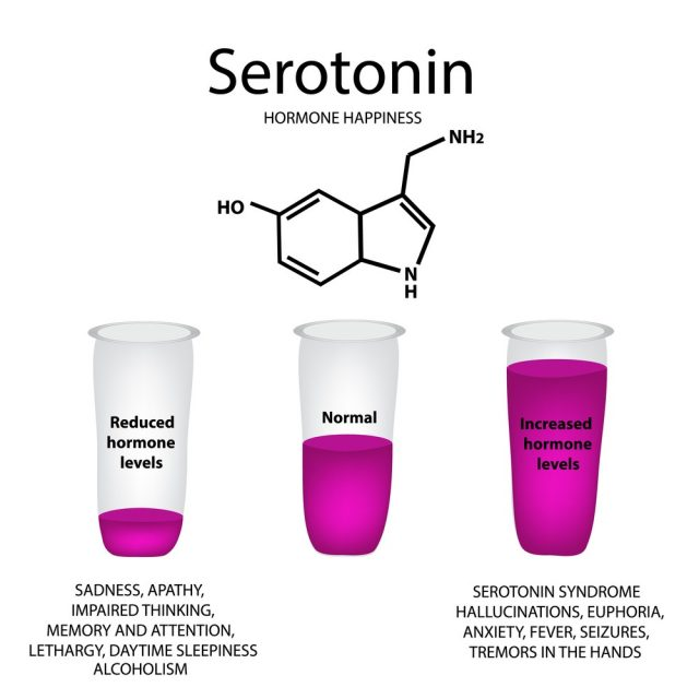 Chemical molecular formula of the hormone serotonin. The hormone pleasure. Lowering and raising of serotonin. Infographics
