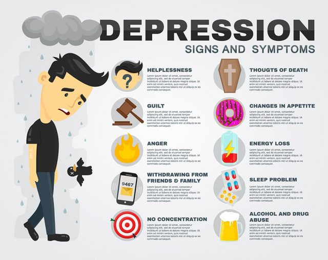 Depression signs and symptoms infographics