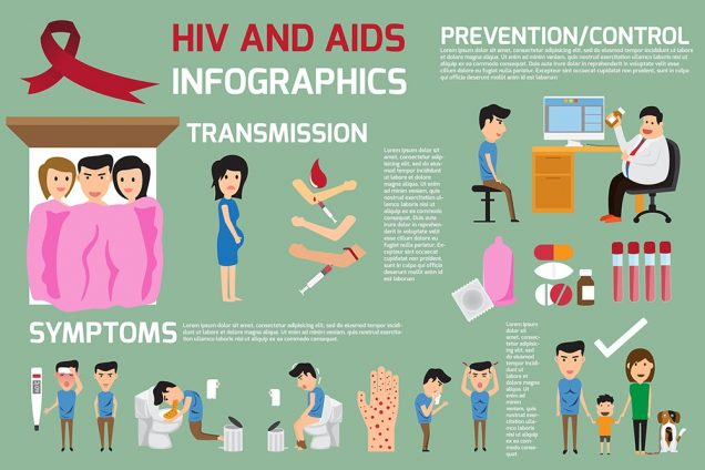 HIV and AIDS infographics
