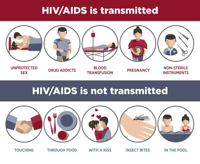 How is HIV and AIDS contracted